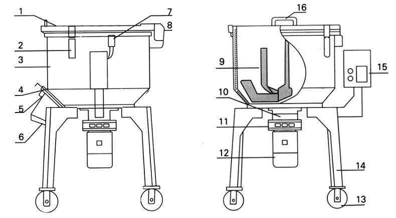 Миксеры смесители для полимеров-структурная схема